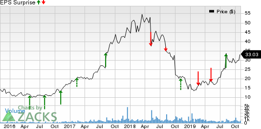 Cutera, Inc. Price and EPS Surprise