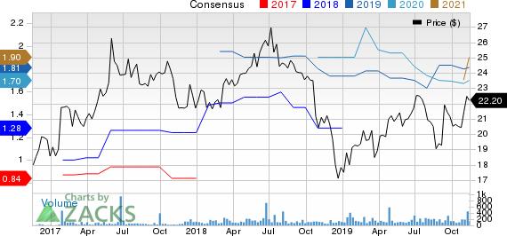 SmartFinancial, Inc. Price and Consensus