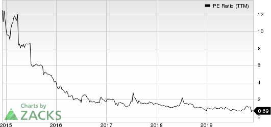 Danaos Corporation PE Ratio (TTM)