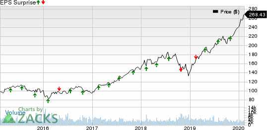 Moody's Corporation Price and EPS Surprise