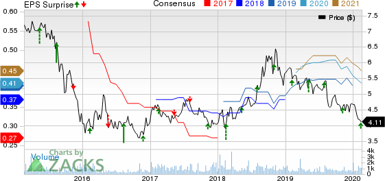 Israel Chemicals Shs Price, Consensus and EPS Surprise