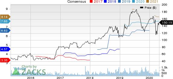 Strategic Education Inc. Price and Consensus