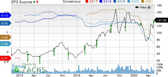 Roku Inc Price, Consensus and EPS Surprise
