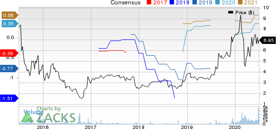 Universal Technical Institute Inc Price and Consensus