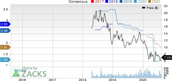 GrafTech International Ltd. Price and Consensus