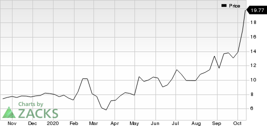 eGain Corporation Price