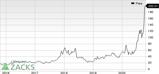 DAQO New Energy Corp. Price