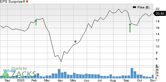 MASTERCRAFT BOAT HOLDINGS, INC. Price and EPS Surprise