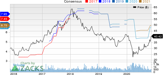 KB Financial Group Inc Price and Consensus