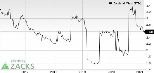 Diageo plc Dividend Yield (TTM)