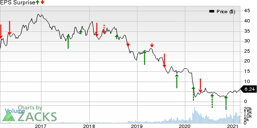 Vermilion Energy Inc. Price and EPS Surprise