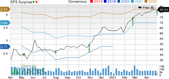 CBRE Group, Inc. Price, Consensus and EPS Surprise