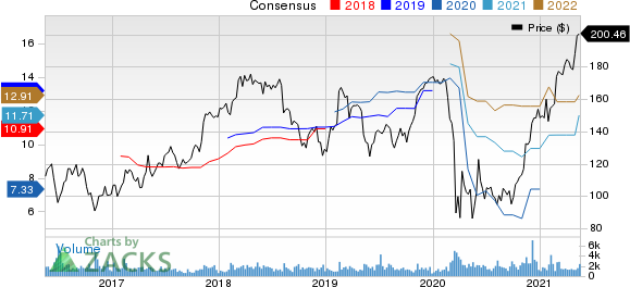 Jones Lang LaSalle Incorporated Price and Consensus