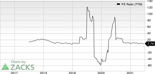 Camping World Holdings Inc. PE Ratio (TTM)