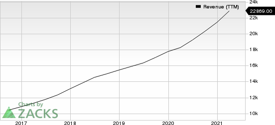 PayPal Holdings, Inc. Revenue (TTM)