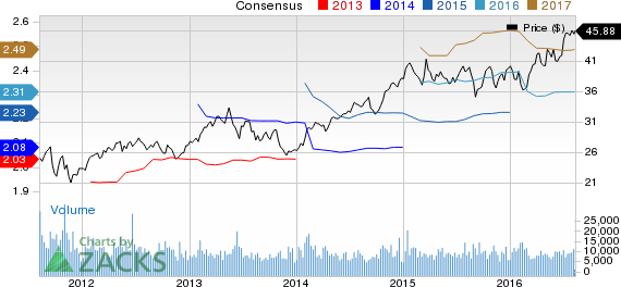 Is It Wise to Hold Aimco (AIV) in Your Portfolio Right Now?