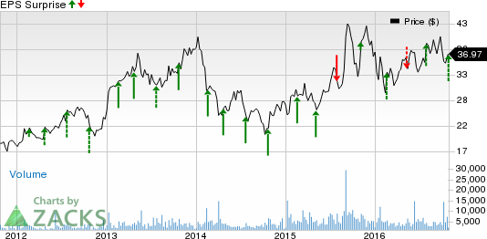 The Medicines Co. (MDCO) Q3 Loss Narrower than Expected