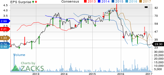 What's in the Cards for Lions Gate (LGF.A) in Q3 Earnings?