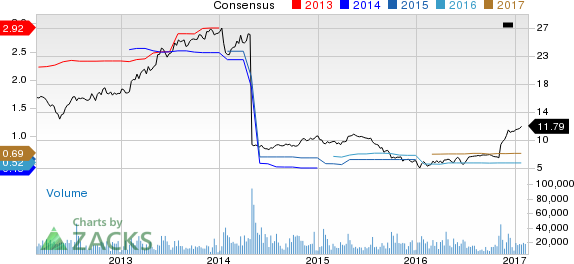 SLM Corp (SLM) Up 8.8% Since Earnings Report: Can It Continue?
