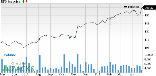 Is a Surprise Coming for Parker-Hannifin (PH) This Earnings Season?