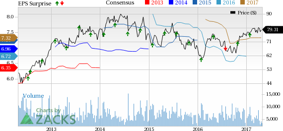 Eastman Chemical (EMN) Q1 Earnings & Revenues Beat Estimates