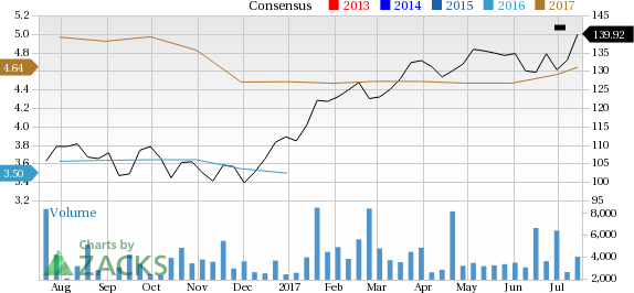 Why ASML Holding (ASML) Stock Might be a Great Pick