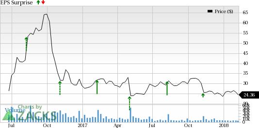 Uber Stock Quote Interesting Rising Expenses Uber Loss To Hurt Twilio Twlo Q4 Earnings