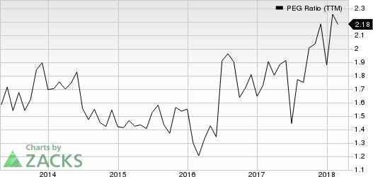 The Boeing Company PEG Ratio (TTM)