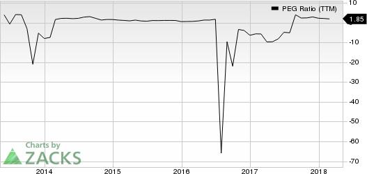 HollyFrontier Corporation PEG Ratio (TTM)