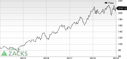 Lennox International, Inc. Price