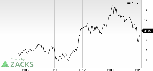 Citizens Financial Group, Inc. Price