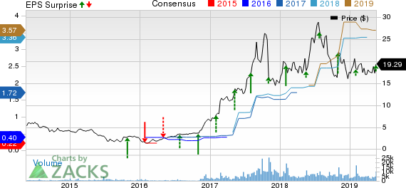 Kemet Corporation Price, Consensus and EPS Surprise