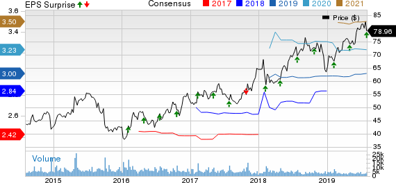 Dunkin' Brands Group, Inc. Price, Consensus and EPS Surprise