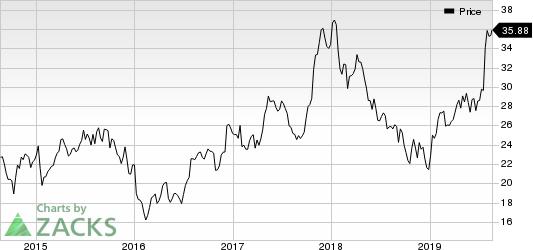 M/I Homes, Inc. Price