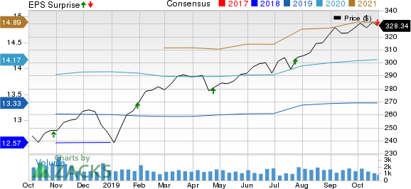 Essex Property Trust, Inc. Price, Consensus and EPS Surprise