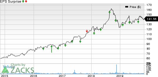 Jack Henry & Associates, Inc. Price and EPS Surprise