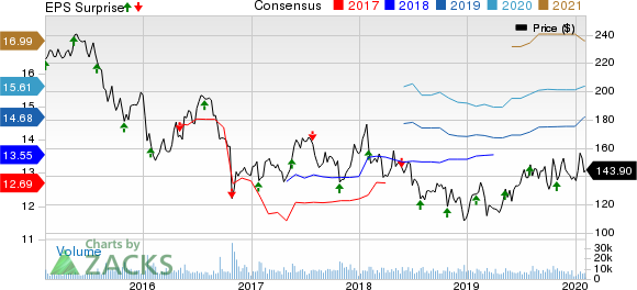 McKesson Corporation Price, Consensus and EPS Surprise