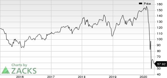 Raytheon Technologies Corporation Price
