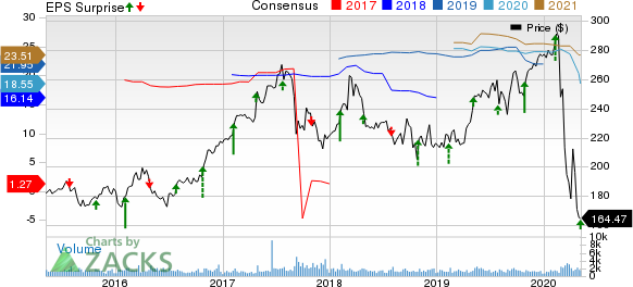 Everest Re Group Ltd Price, Consensus and EPS Surprise