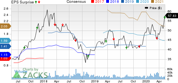 Tencent Holding Ltd Price, Consensus and EPS Surprise