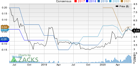 iClick Interactive Asia Group Ltd. Price and Consensus