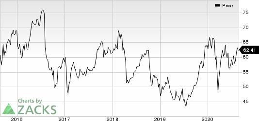 Bristol Myers Squibb Company Price