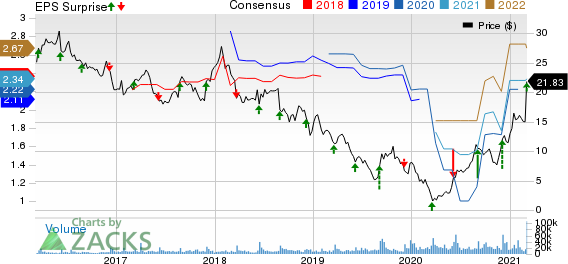The Michaels Companies, Inc. Price, Consensus and EPS Surprise