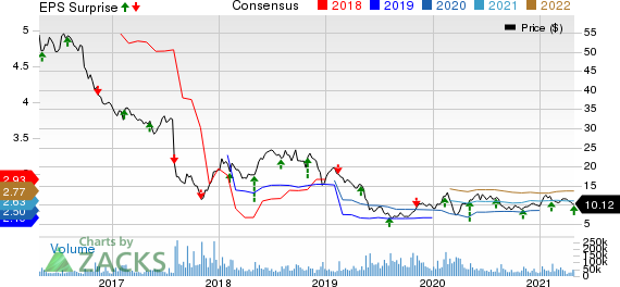 Teva Pharmaceutical Industries Ltd. Price, Consensus and EPS Surprise