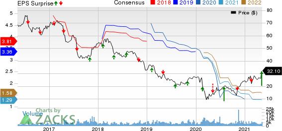 MEDNAX, Inc. Price, Consensus and EPS Surprise