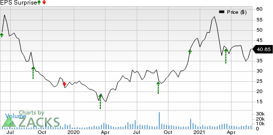 PagerDuty Inc. Price and EPS Surprise