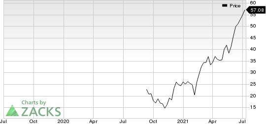 Whiting Petroleum Corporation Price