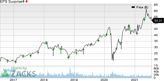 PulteGroup, Inc. Price and EPS Surprise
