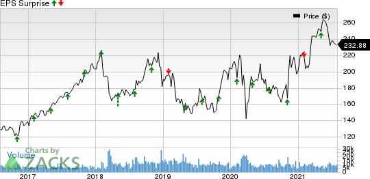 Cigna Corporation Price and EPS Surprise