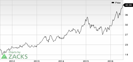 Alliant Energy Corporation (LNT) Joins the S&P 500 Club